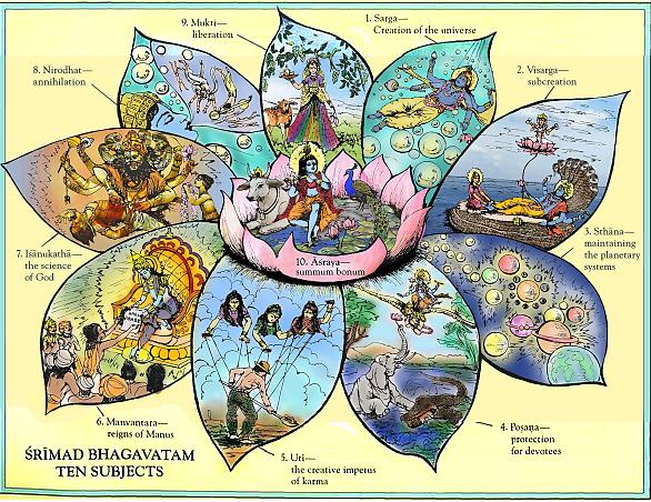 The ten subjec matters of Śrīmad-Bhāgavatam